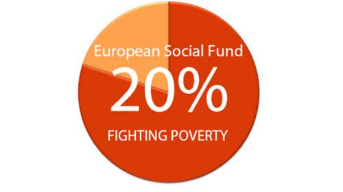 Asignación de al menos el 20% del FSE a inclusión social y reducción de la pobreza