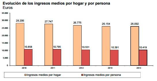 Gráfico Evolución Ingresos Hogares 2015