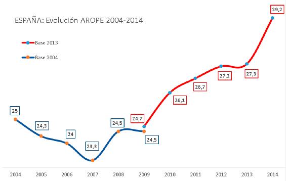 Gráfico de la evolución de la pobreza 2009 - 2014