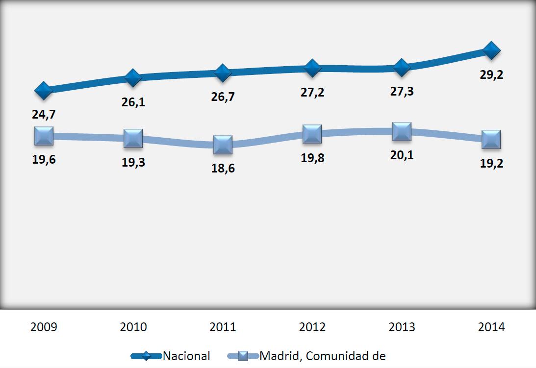 Gráfico de Pobreza en España y Comunidad de Madrid