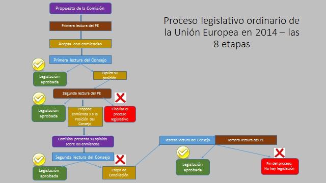 Estructura de la Unión Europea