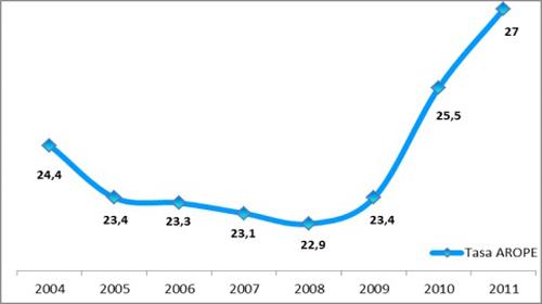 12.741.434 personas en riesgo de pobreza y/o exclusión (cifras de 2011)
