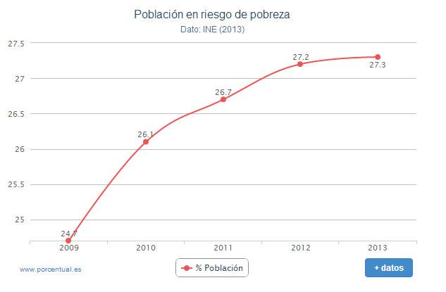 Población en riesgo de pobreza en España